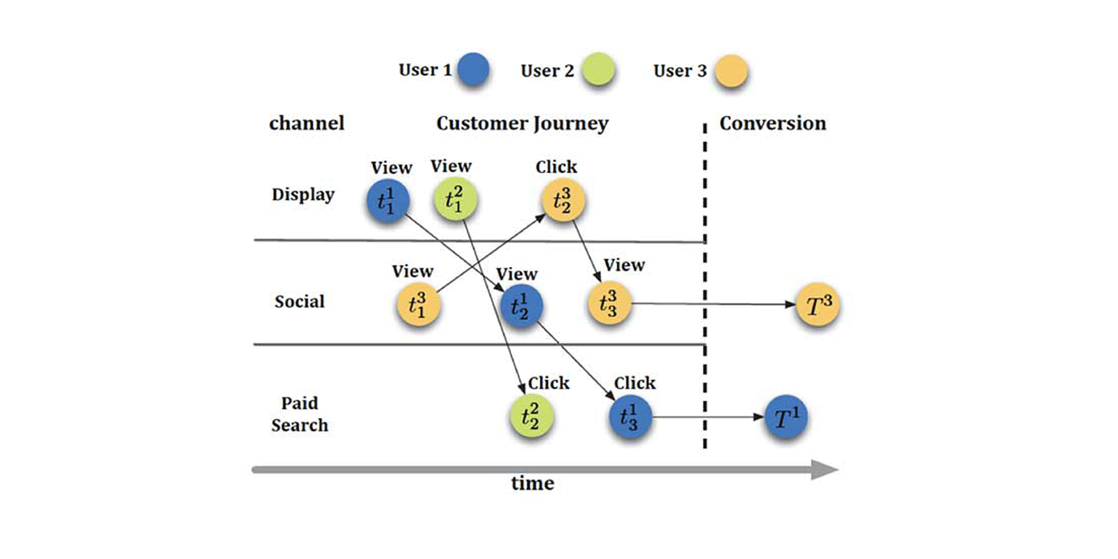 TOPBOTS Applied AI and machine learning for marketing attribution